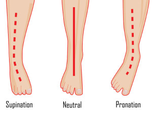 SupinationNeutralPronation